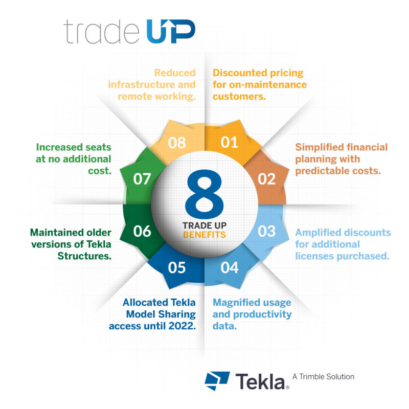 Trade up benefits infographic