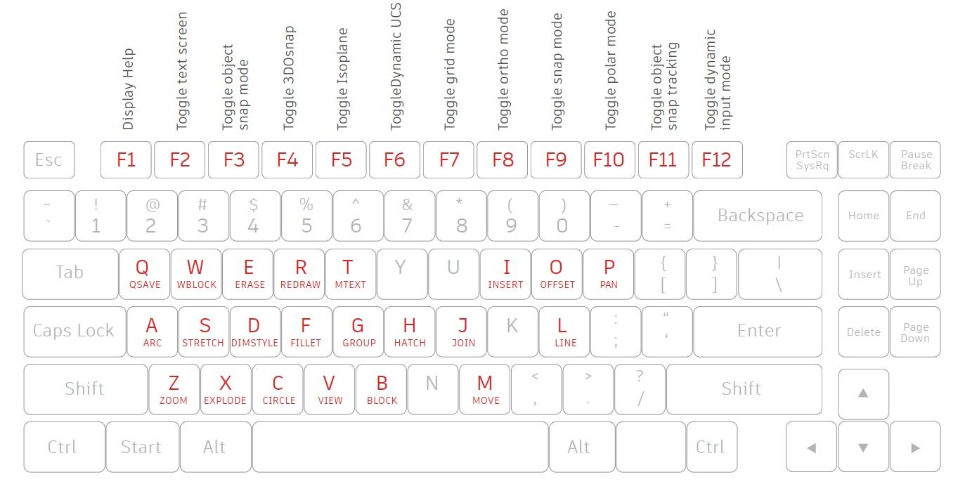 Shortcut AutoCAD phim tat 1