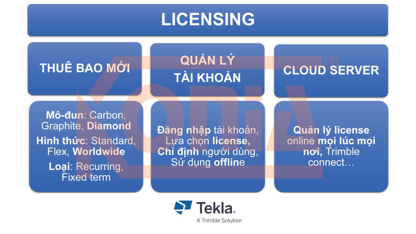 license tekla 2021