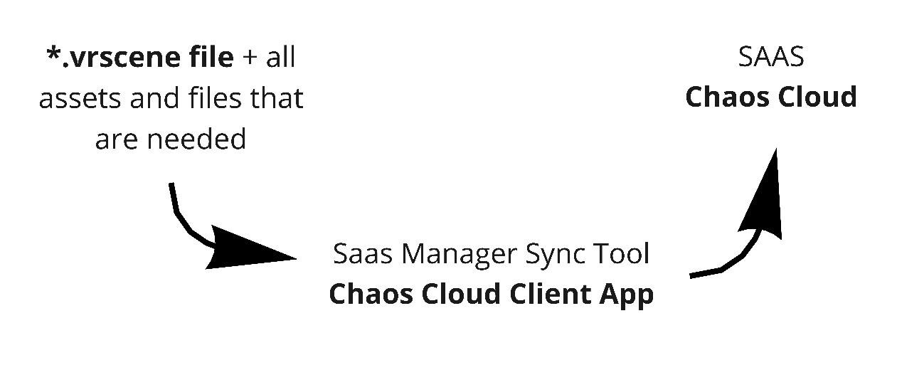 chaos cloud client